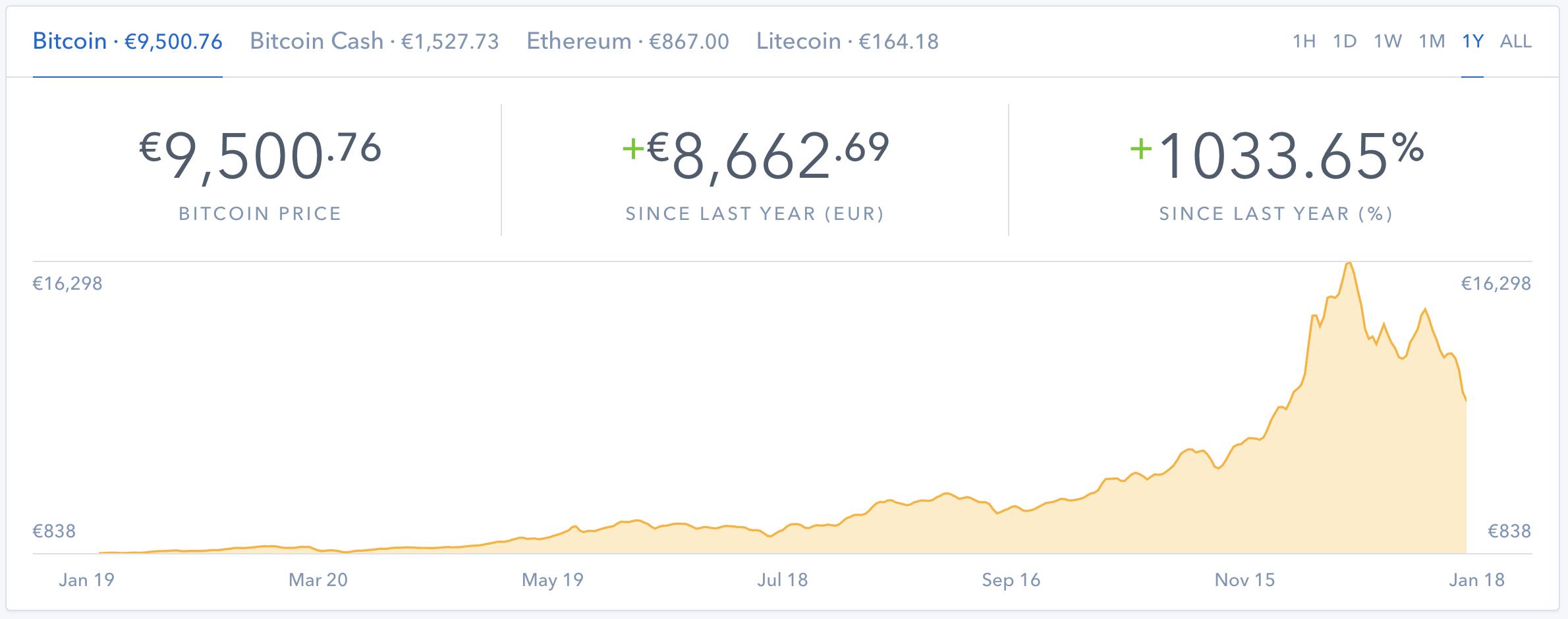 Vývoj Bitcoinu za rok