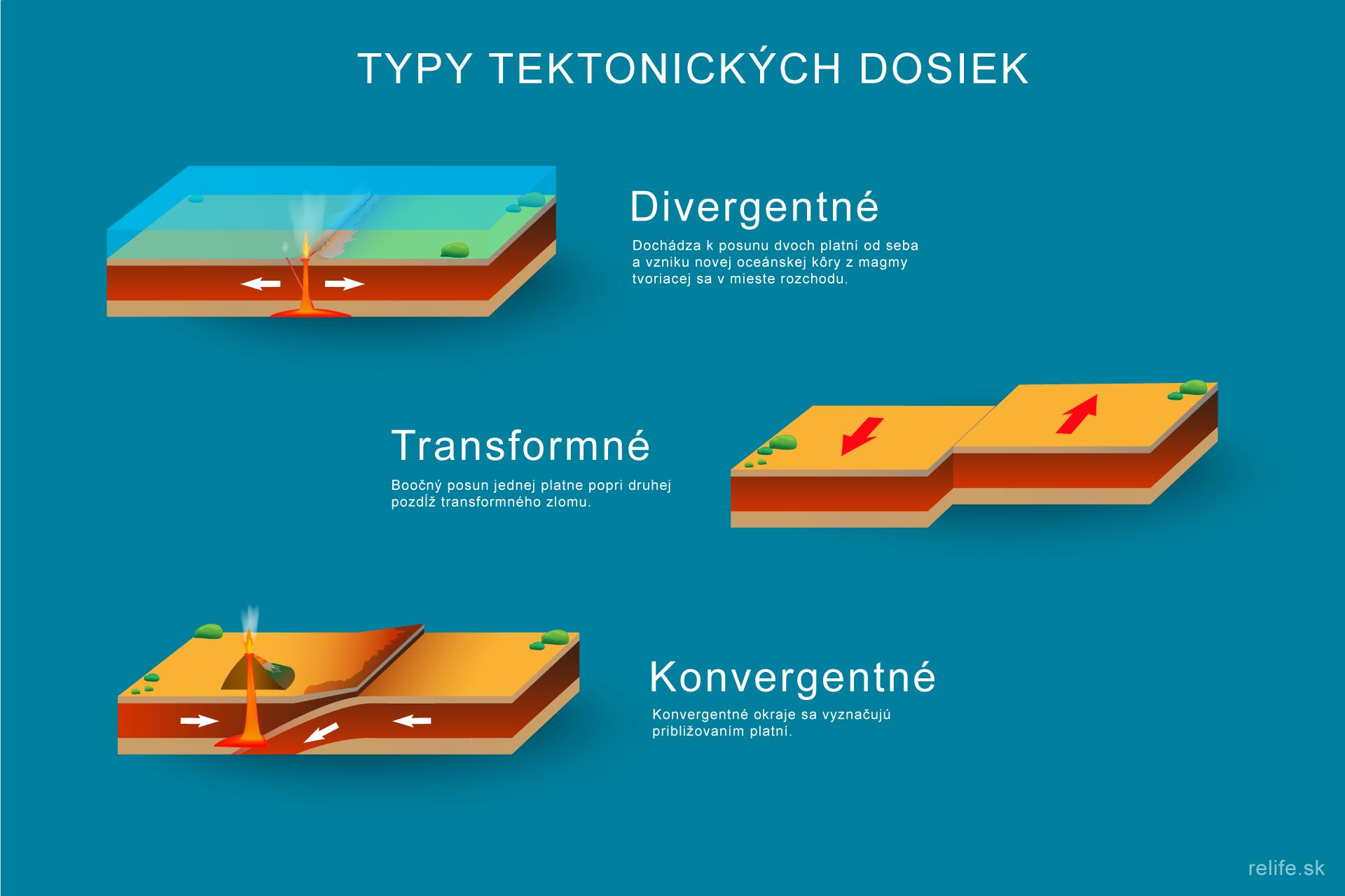 Typy tektonických dosiek