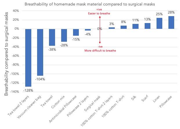 Priedušnosť materiálu na výrobu rúška/masky. Breathability of homemade mask materials