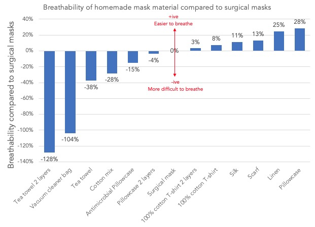 Prodyšnost materiálu na výrobu roušky / masky. Breathability of homemade mask materials