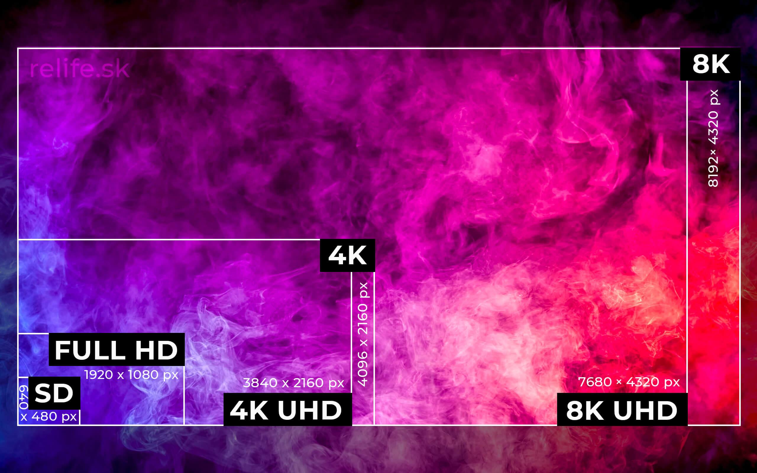 Rozdiel 4k vs UHD