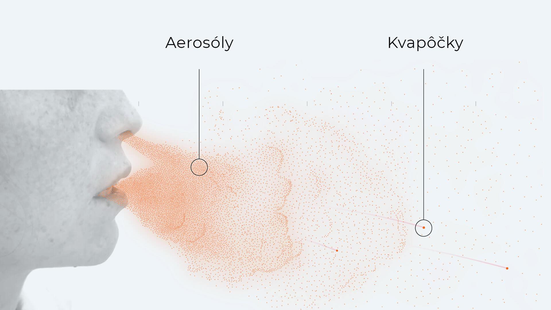 Airosóly a kvapôčky