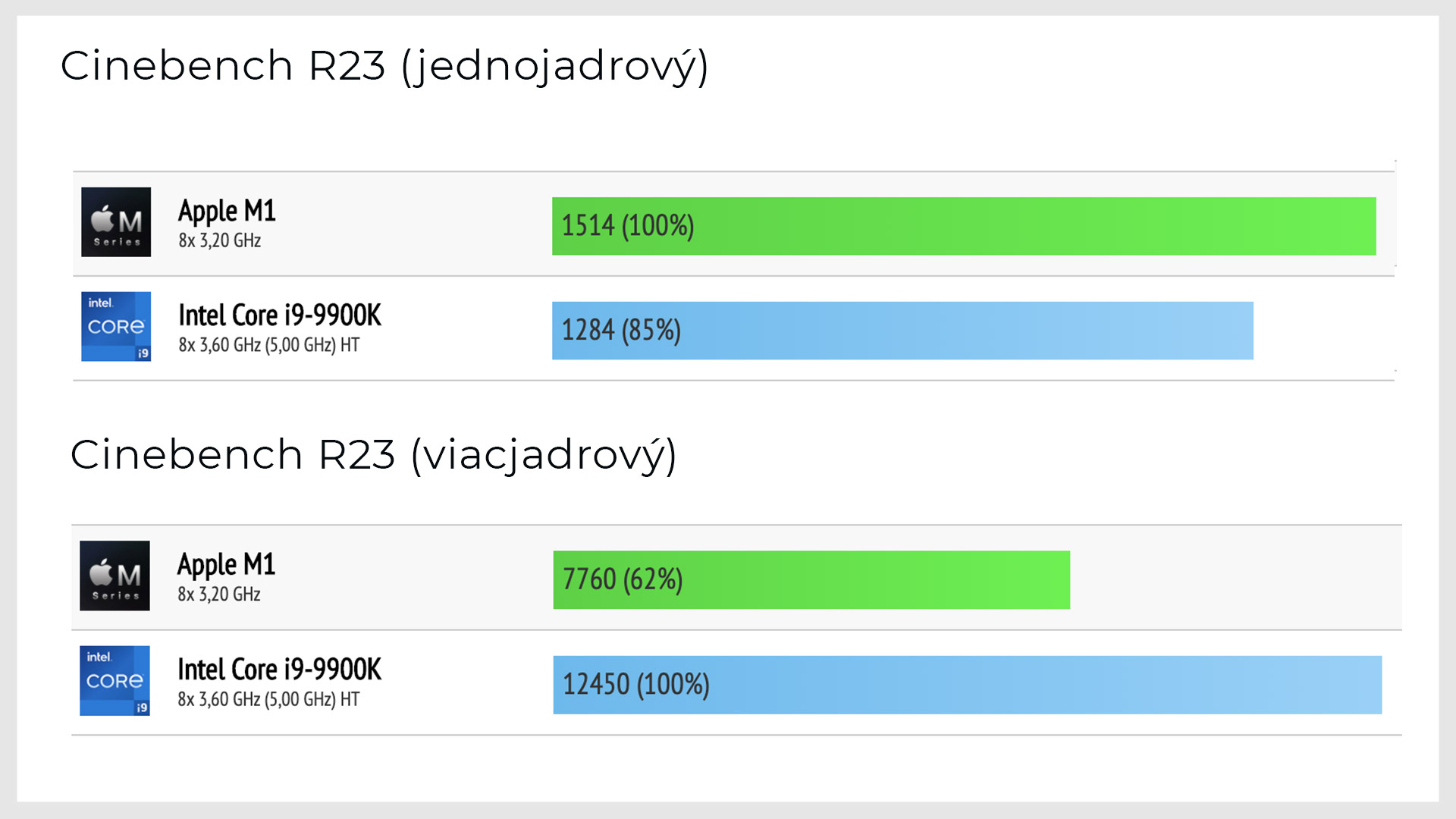 Apple M1 vs. Intel i9