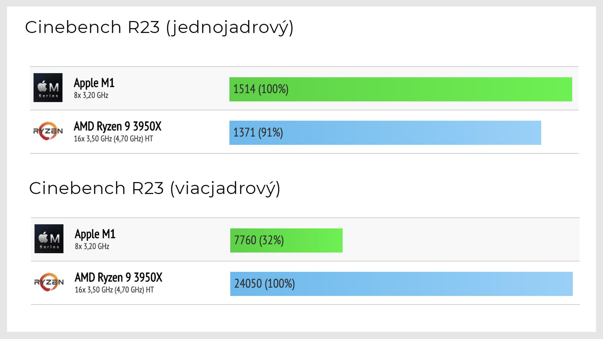 Apple M1 vs. AMD Ryzen