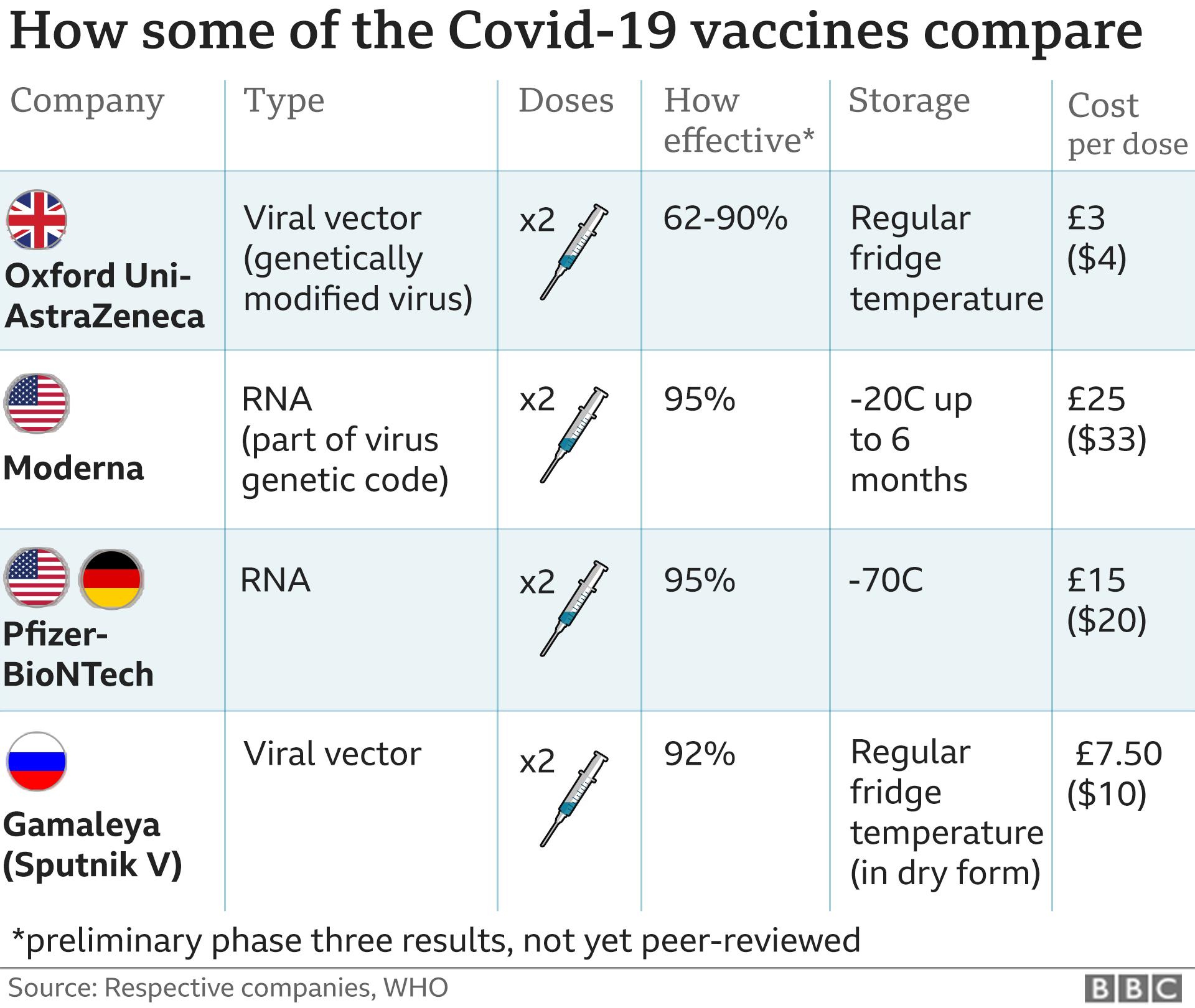 Výhody a nevýhody vakcín na COVID-19