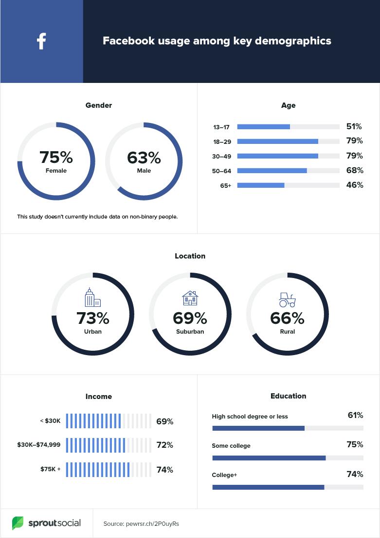 Facebook data Instagram data za rok 2020
