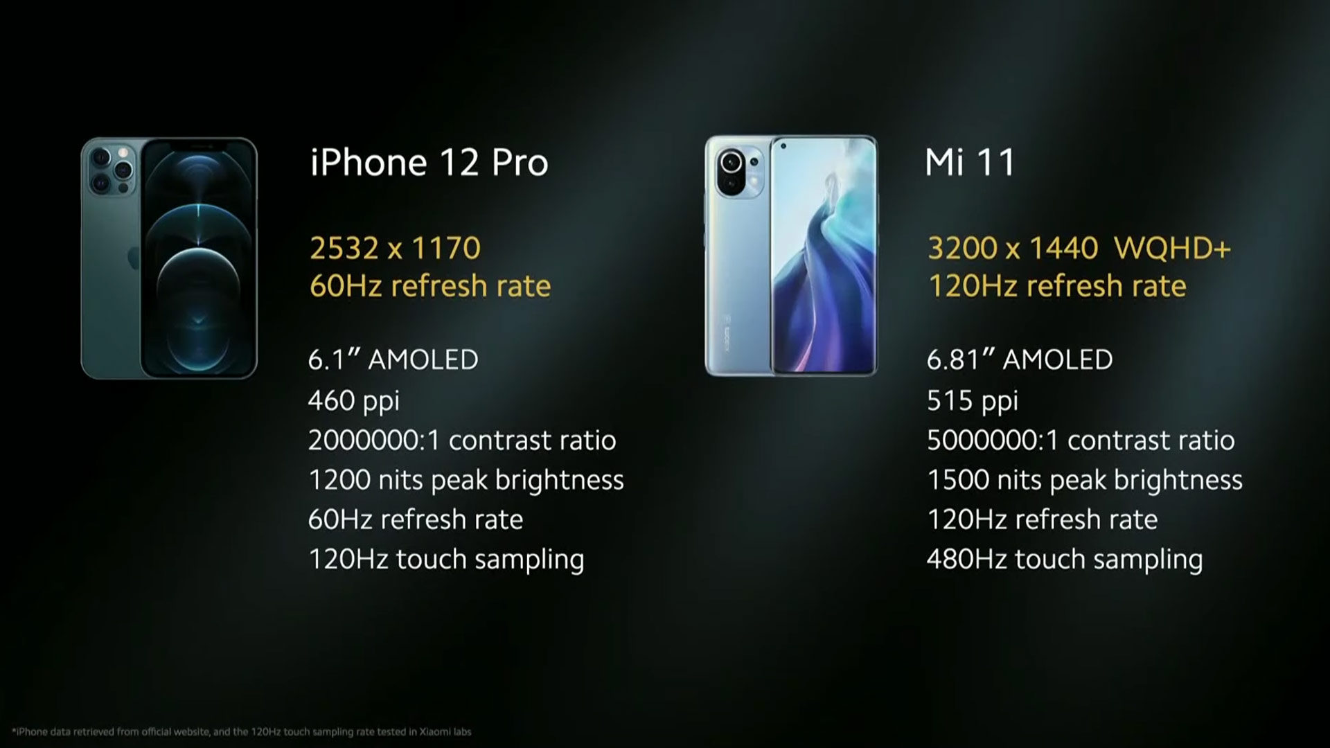 iPhone 12 vs. Mi 11