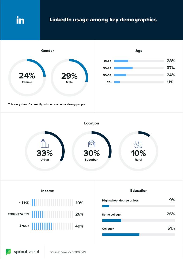 Linkedin data za rok 2020