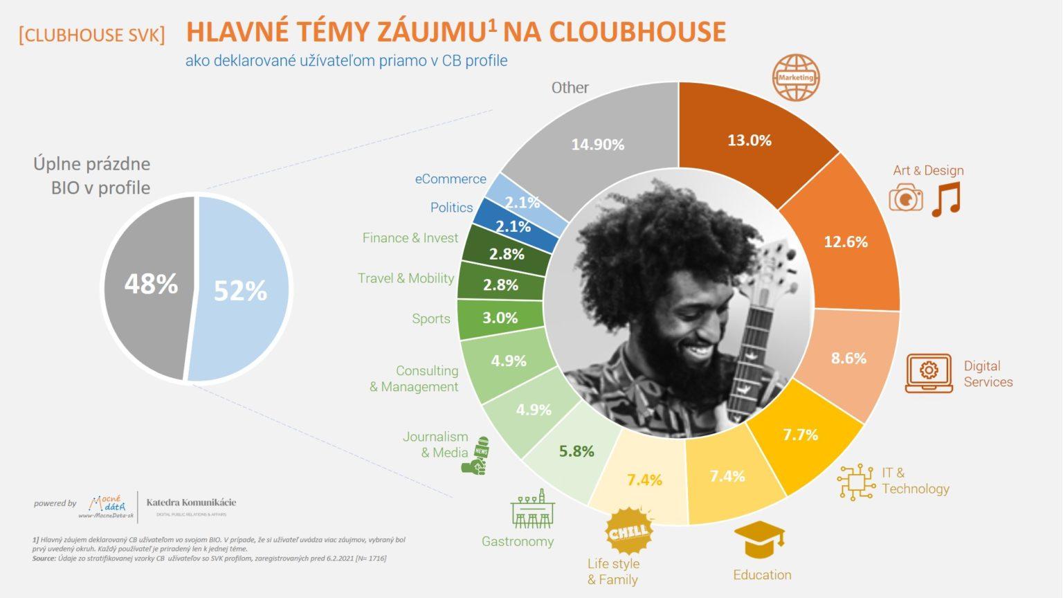 Pouzívatelia sociálnej siete Clubhouse