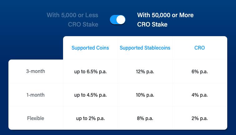 Crypto.com - úrok z uloženia crypta