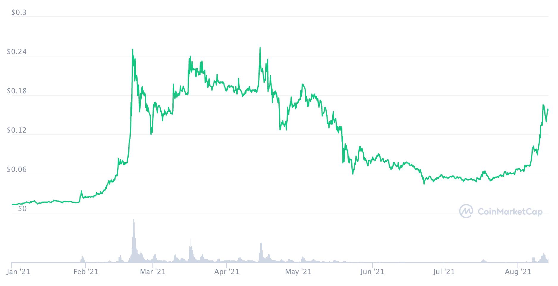 Hodnota kryptomeny Ravencoin